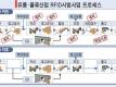 유통·물류산업 RFID시범사업 프로세스