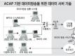 ACAP 기반 데이터방송을 위한 데이터 서버 기술