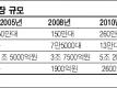 세계 HEV 및 선지시장 규모
