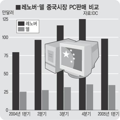 레노버·델 중국시장 PC판매 비교