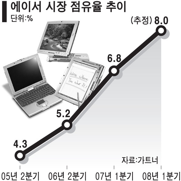 에이서 시장 점유율 추이