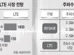 2012년 와이브로-LTE 시장 전망 및 주파수 배정 현황