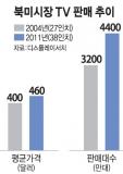 북미시장 TV 판매 추이