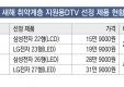 새해 취약계층 지원용DTV 선정제품 현황