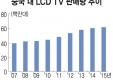 중국 내 LCD TV 판매량 추이