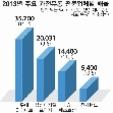 2013년 주요 가전유통 전문업체별 매출