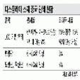 디스플레이 소재 중국 관세 현황