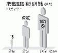 개인정보보호법 위반 검거 현황