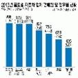 2013년 글로벌 자동차 업체 판매량 및 점유율 현황
