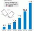 세계 모바일 데이터 트래픽 증가 전망