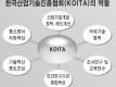 한국산업기술진흥협회(KOITA)의 역할