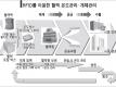 RFID를 이용한 혈액 온도관리·개체관리