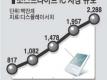 소스드라이브 IC 시장 규모