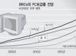 BRICs의 PC보급률 전망