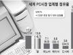 세계 PC시장 업체별 점유율