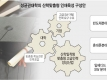 성균관대학의 산학맞춤형 인재육성 구성안