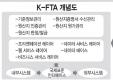 K-FTA 개념도