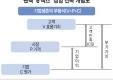 팬택 `e맥스` 경영 전략 개념도