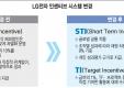 LG전자 인센티브 시스템 변경