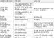 2011년 사이버대학경쟁력강화추진 사업 선정 결과