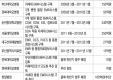 주요 대형 병원 정보화 추진현황