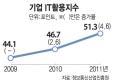 기업 IT활용지수