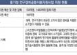 중기청 연구장비공동이용지원사업 지원 현황