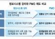 정보시스템 감리와 PMO 제도 비교